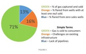 ND Natural Gas Flaring Chart