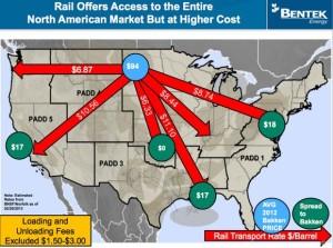 Bakken Crude Rail Costs