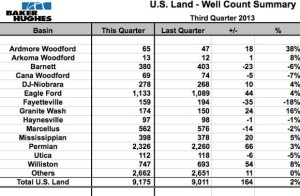 Williston Basin Well Spuds Q3 2013