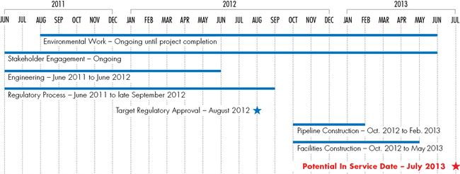 Tioga Pipeline Construction Timeline