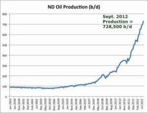 ND Oil Production Chart