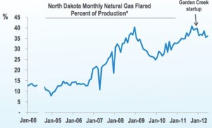 Bakken Natural Gas Flaring