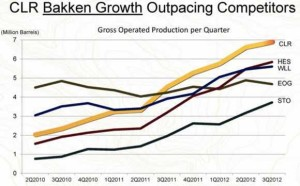 Continental Resources Bakken Production