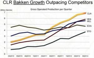 Continental Resources Bakken Production Chart