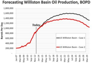 Bakken Oil Production Forecast - NDPA