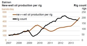Bakken Production Added by Rig
