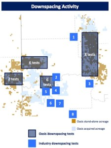 Bakken & Three Forks Well Spacing Tests