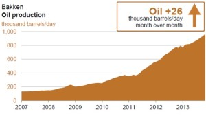 EIA Bakken Oil Graph Oct 2013