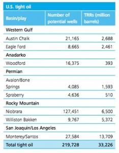 Deloitte - Technically Recoverable Tight Oil