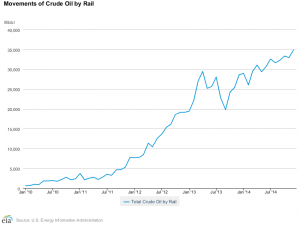 Crude by Rail Skyrockets