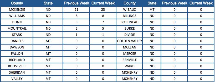 Bakken Shale Rig Count by County