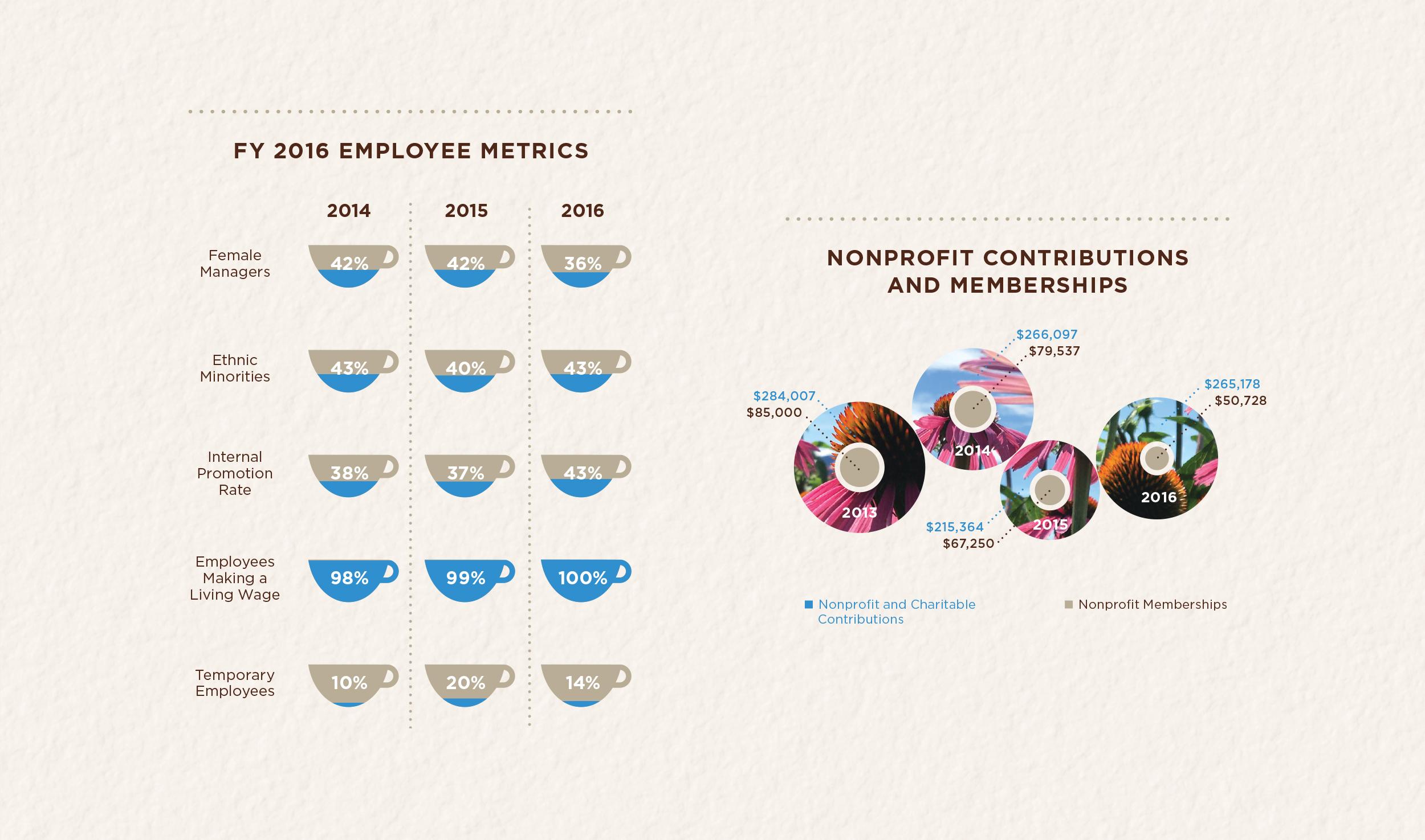 Digital Sustainability Report Infographics