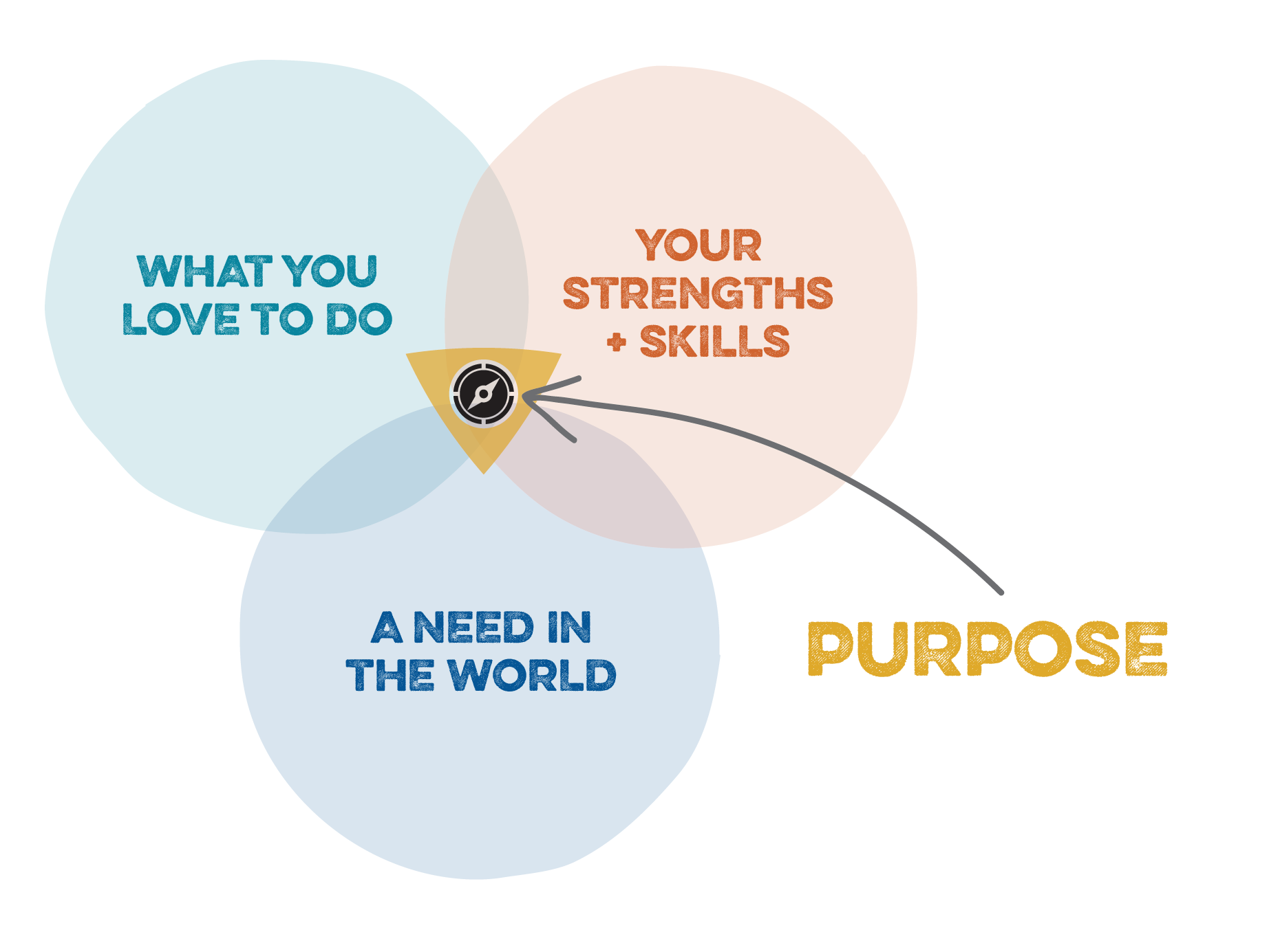 Purpose Compass-04.png