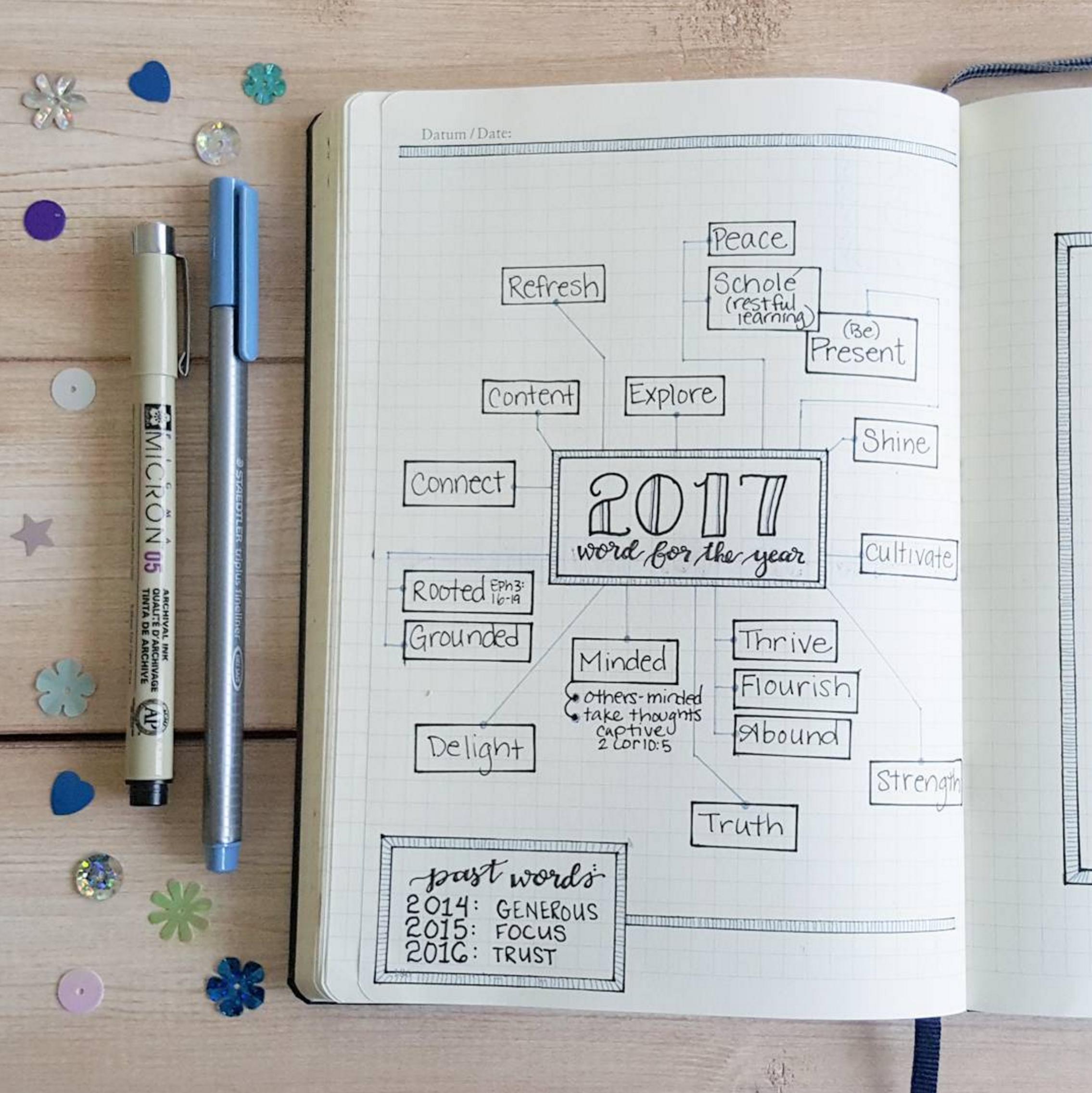 Lovely 2017 mindmap by  @oak.tree.journaling