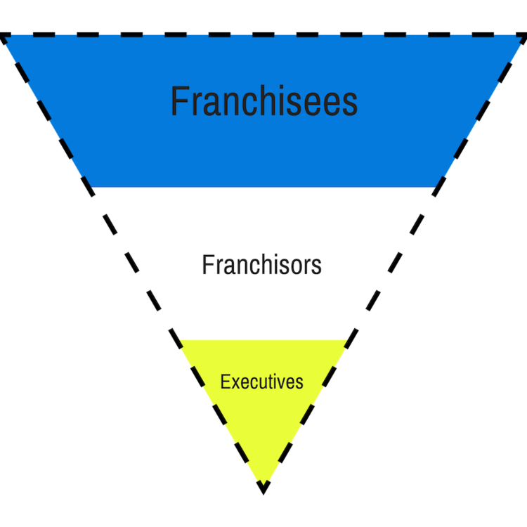 franchise structure