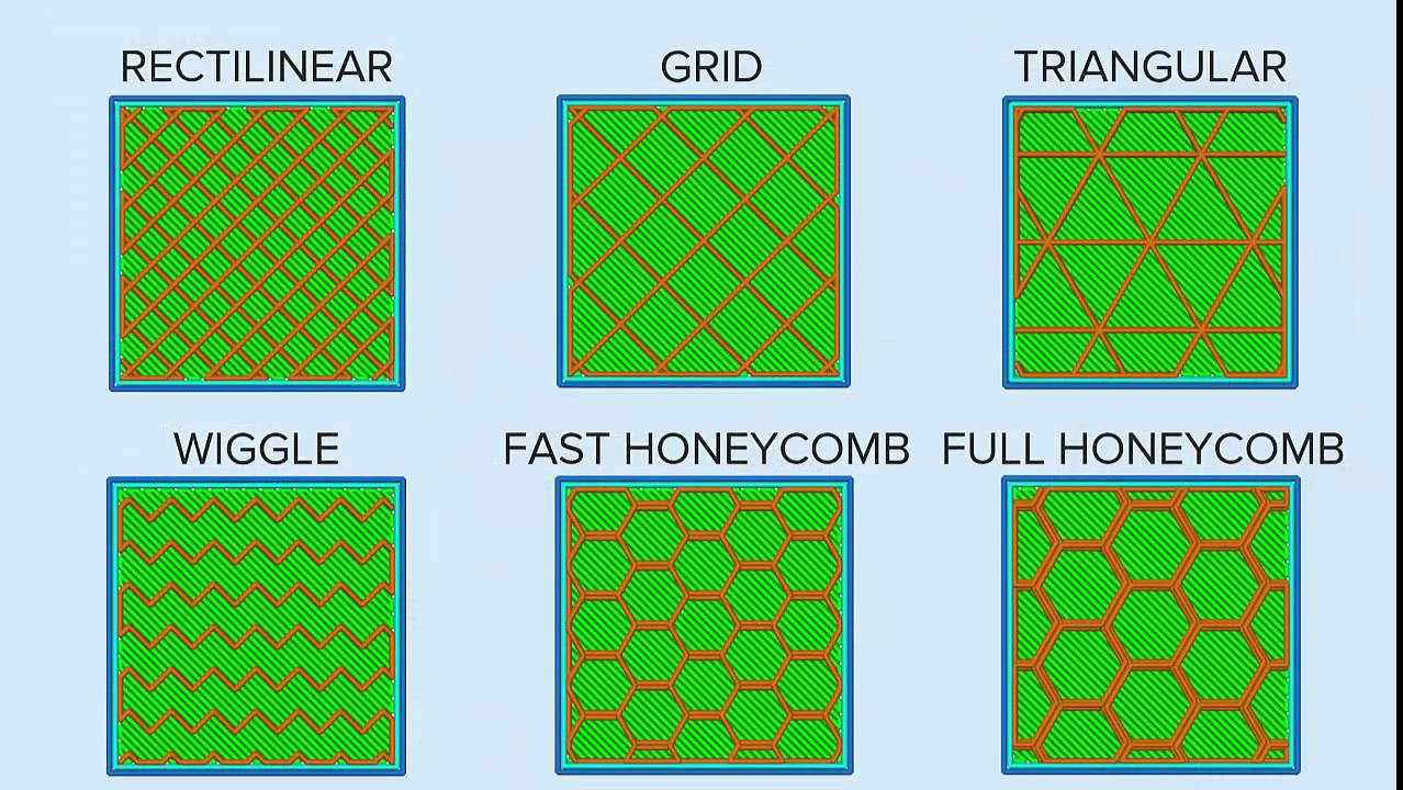 Simplify3d infill patterns