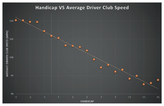 This is data collected from TrackMan Golf.