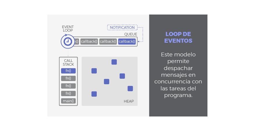 event_loop_model_es.png