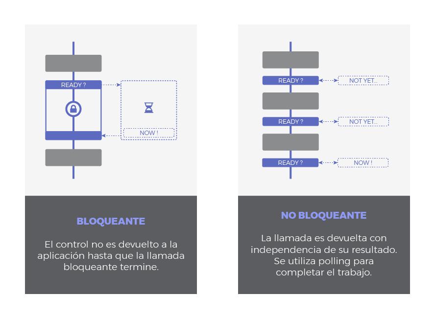 blocking_non_blocking_es.png