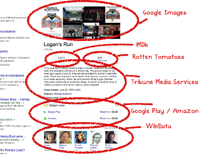 Figure 3. Google Knowledge Graph needs structured content entities to pull content from all over the internet for search results pages.