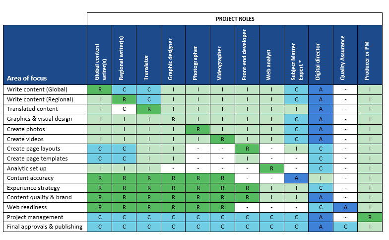 Chart from  How to use a RACI chart to define content roles and responsibilities