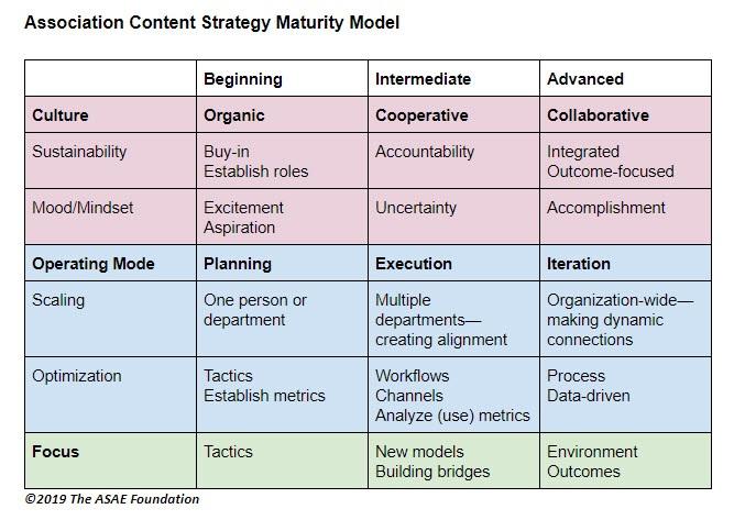 Association Content Strategy Maturity Model