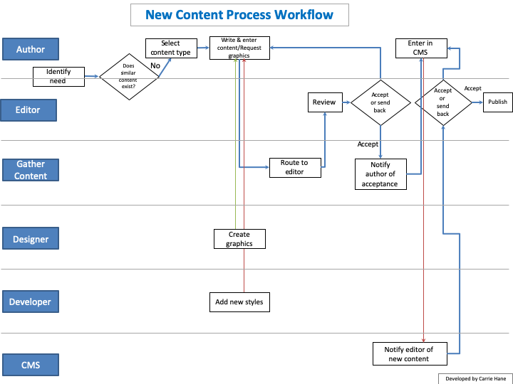 An example workflow for new content production