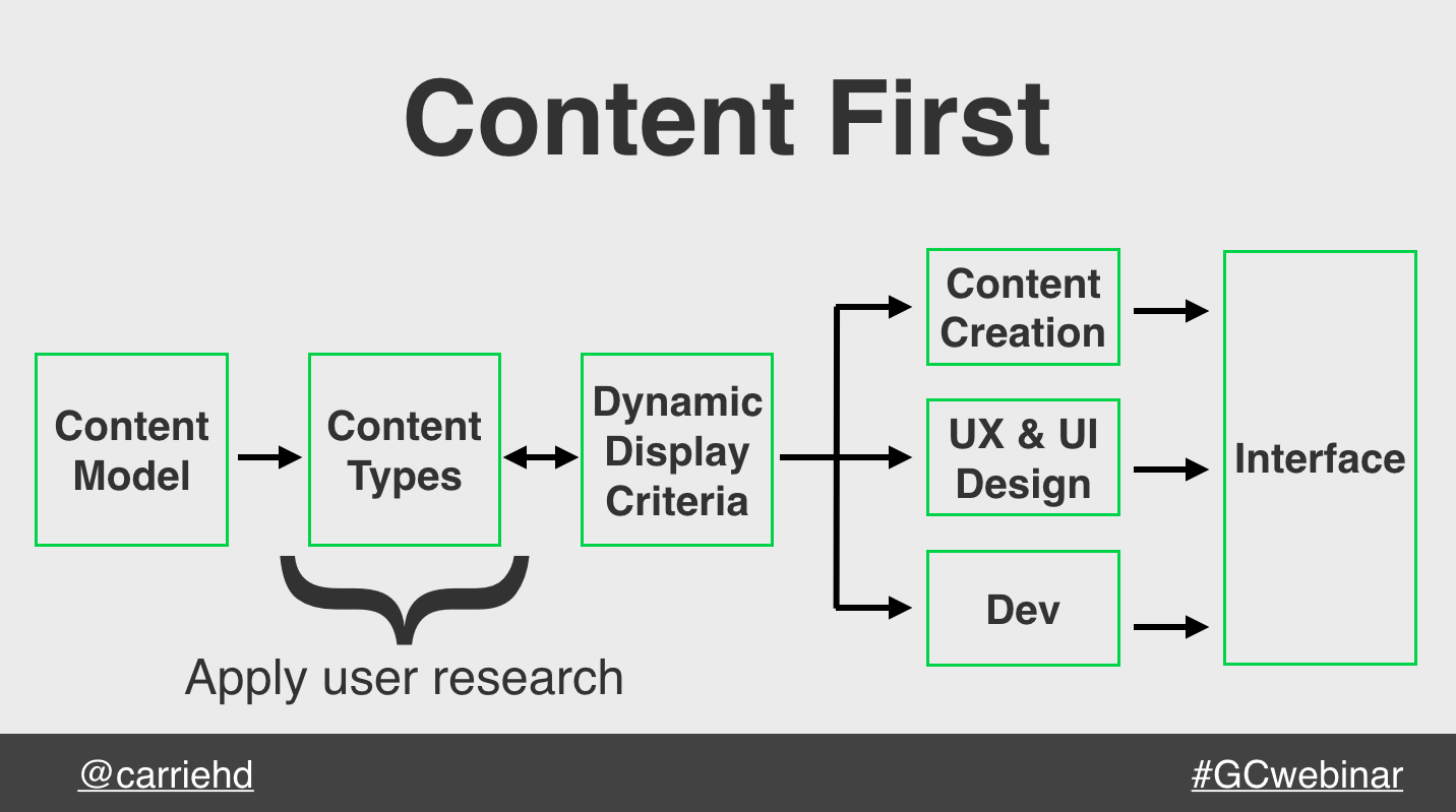 A content first process starts with a content model, defining the structure of the content resources, and then content creation, UX & UI design, and development working in parallel.