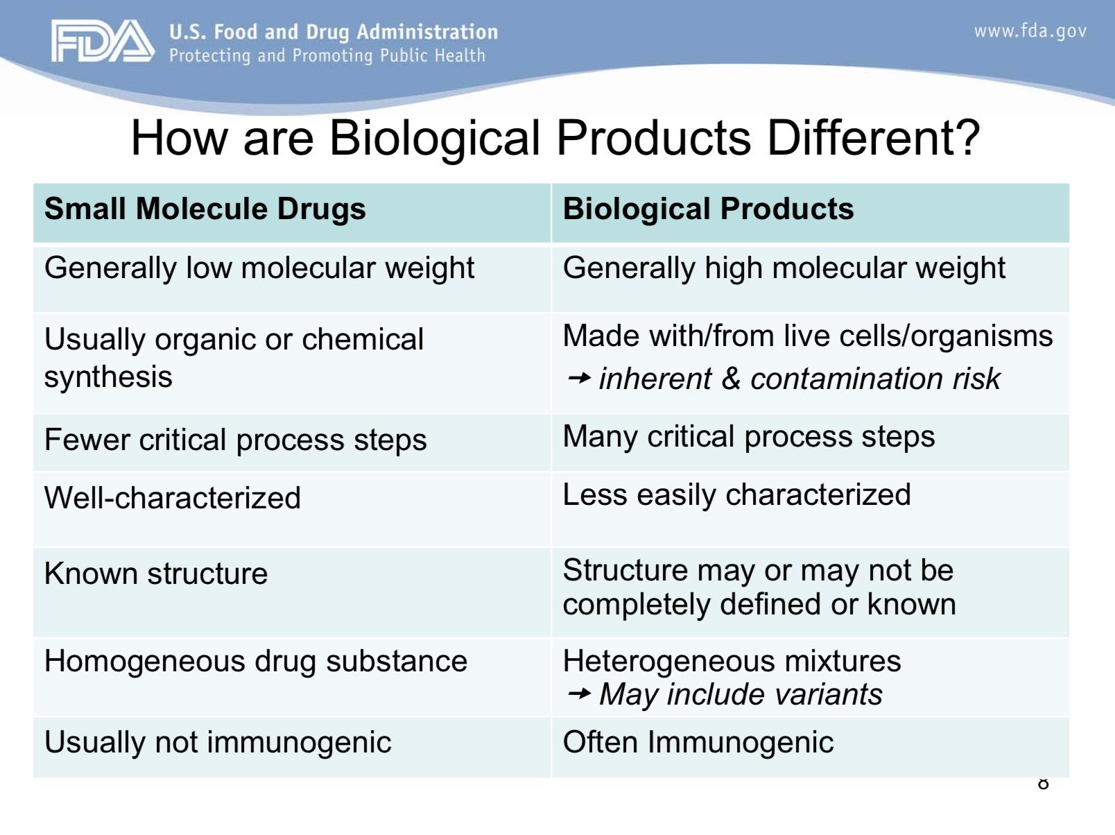 FDA presentation on June 2013 (slide 8