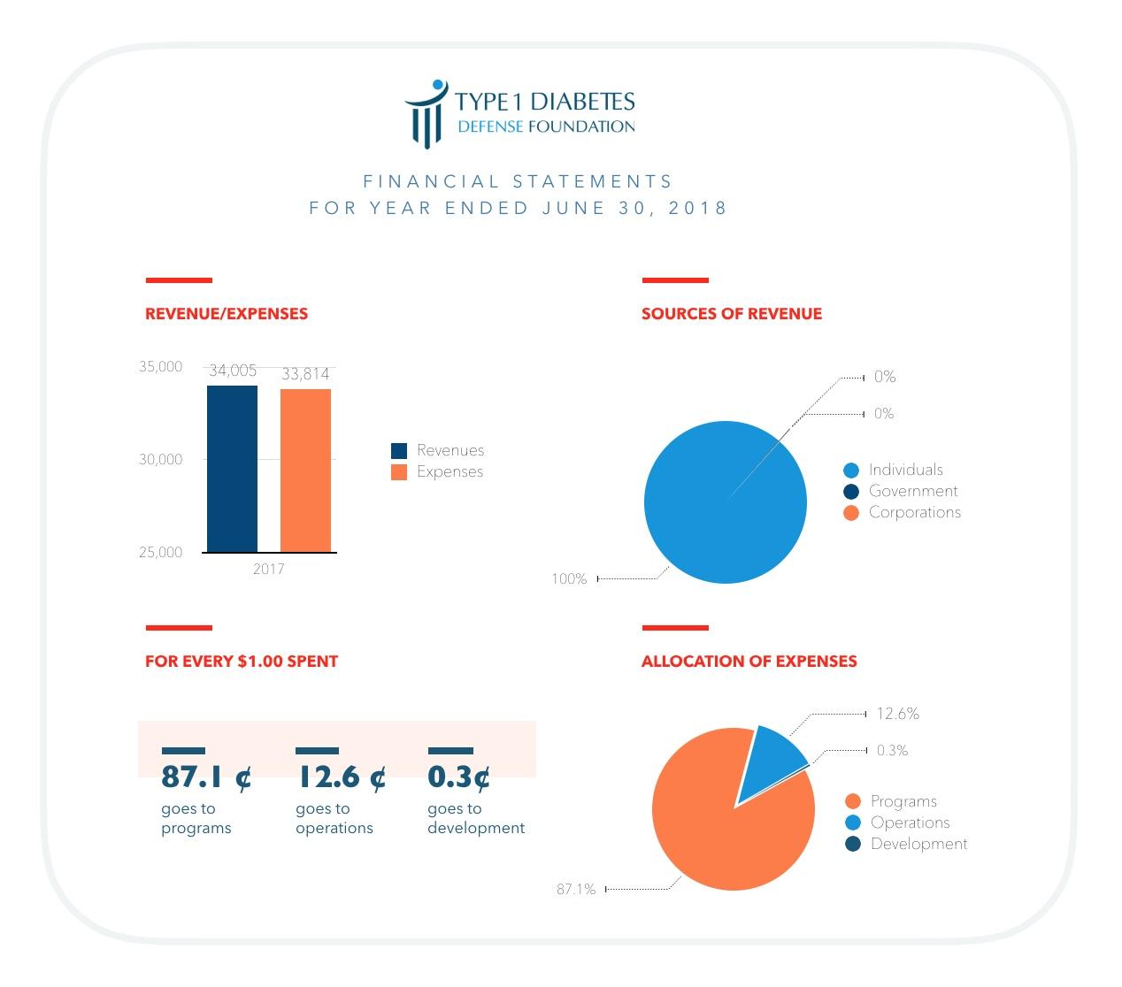 2018-07-30 - T1DF Fin Statmt.jpeg