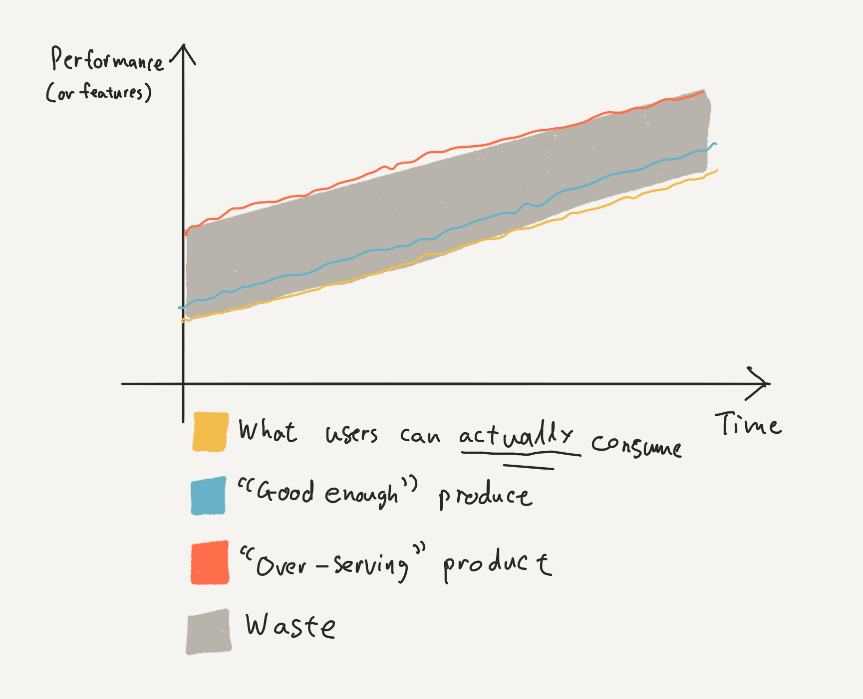 Over-serving products have been optimised well beyond what a user can consume.