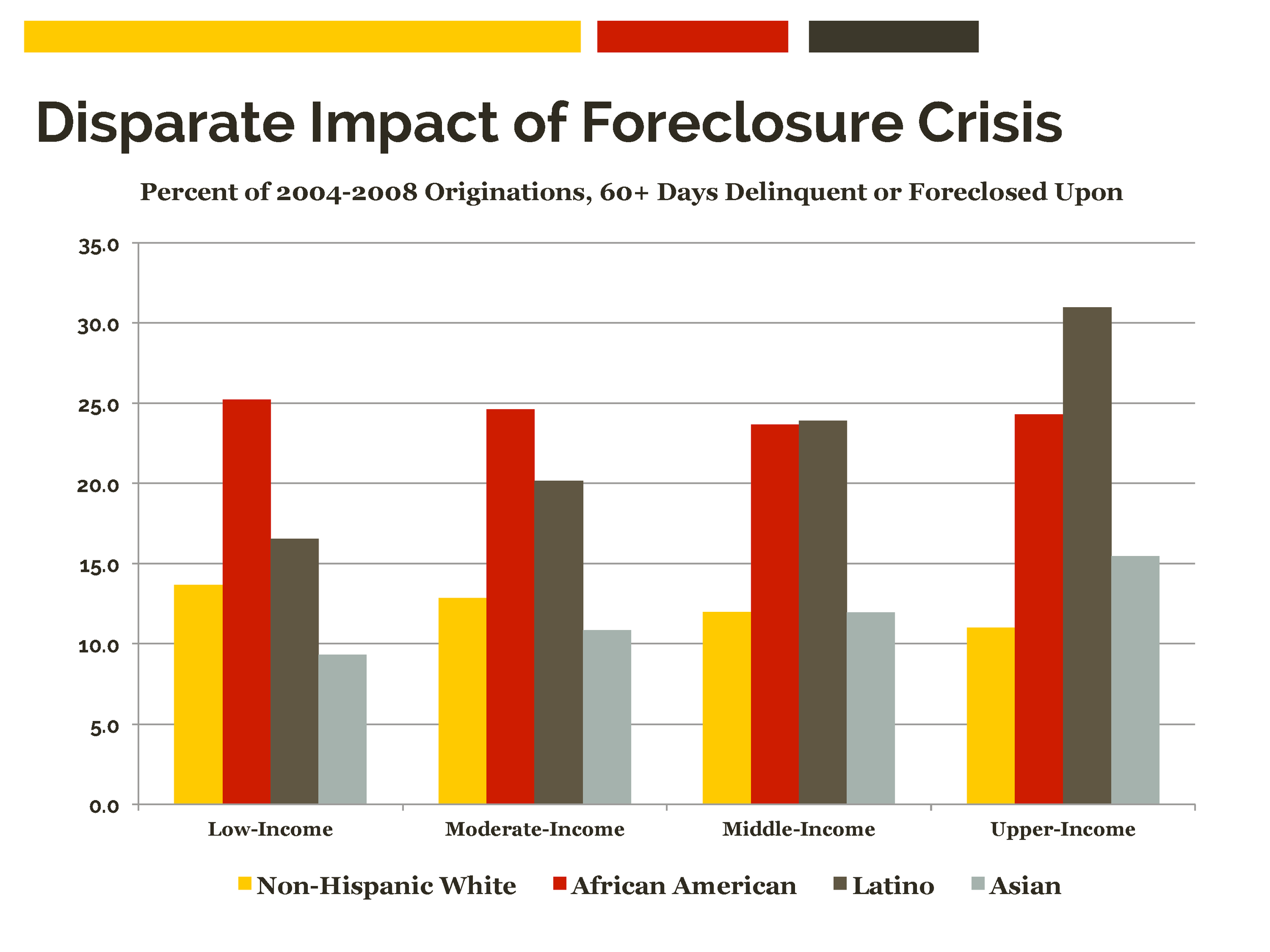 Source: Lost Ground, 2011. Center for Responsible Lending.