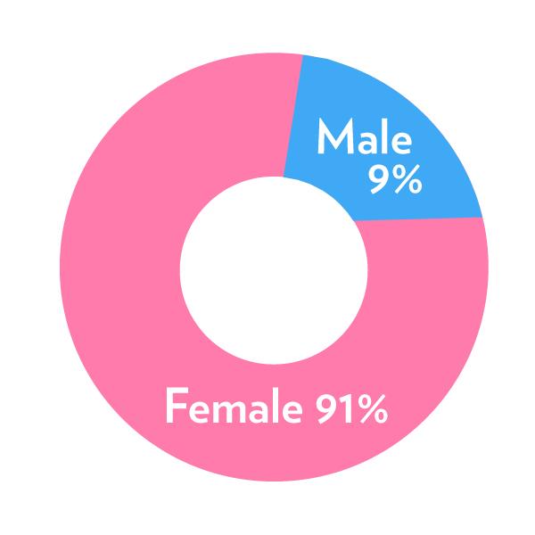Demo-gender-split.jpg