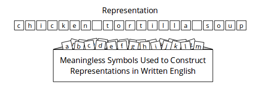 diagram_meaningless_symbols_of_english.png
