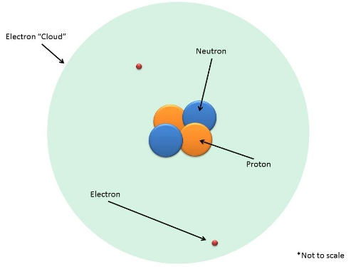 Structure of a Helium Atom
