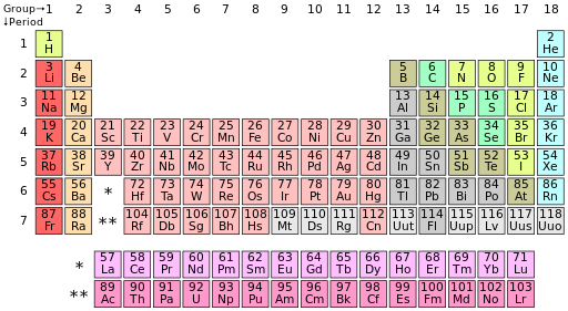 Image courtesy of Wikimedia Commons   The Periodic Table of the Elements