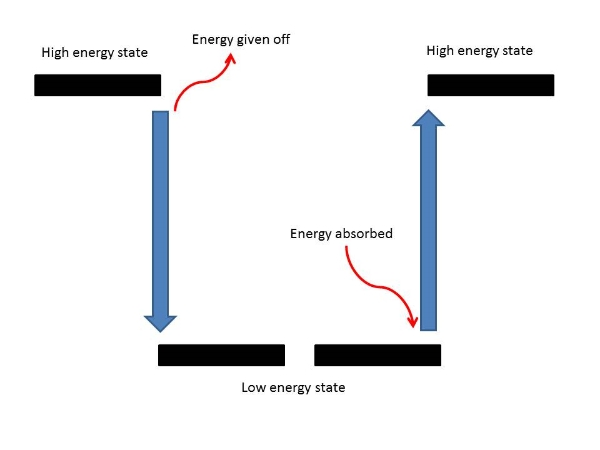 Changes in Energy State