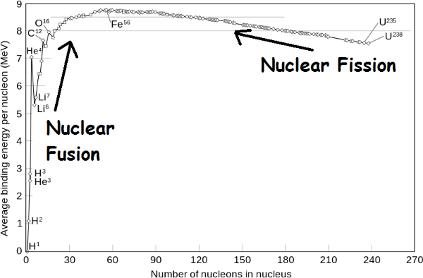 Nuclear reactions result in more tightly bound nucleii