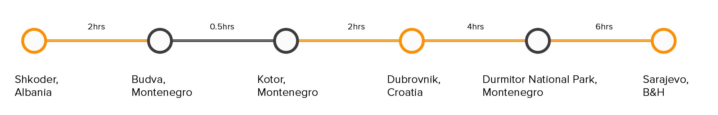 point to point diagram-Montenegro