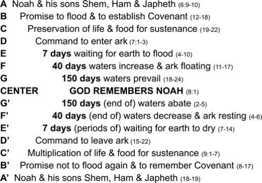 Figure 4. Genesis 6-9: Flood Account Chiasm
