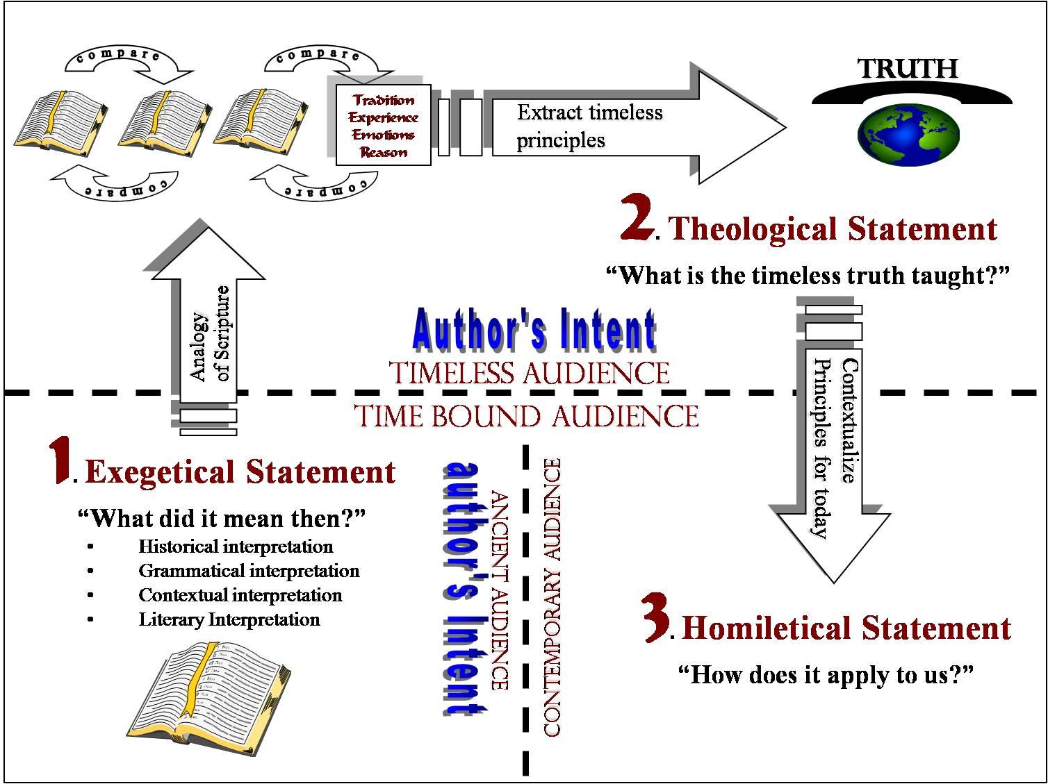 Biblical interpretation in a nutshell -http://www.reclaimingthemind.org/blog/2010/04/bible-interpretation-in-a-nutshell/