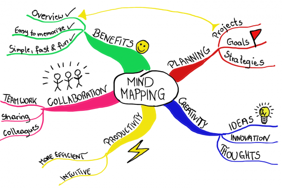 Adding colour to a mind map can be a useful resource to help businesses.