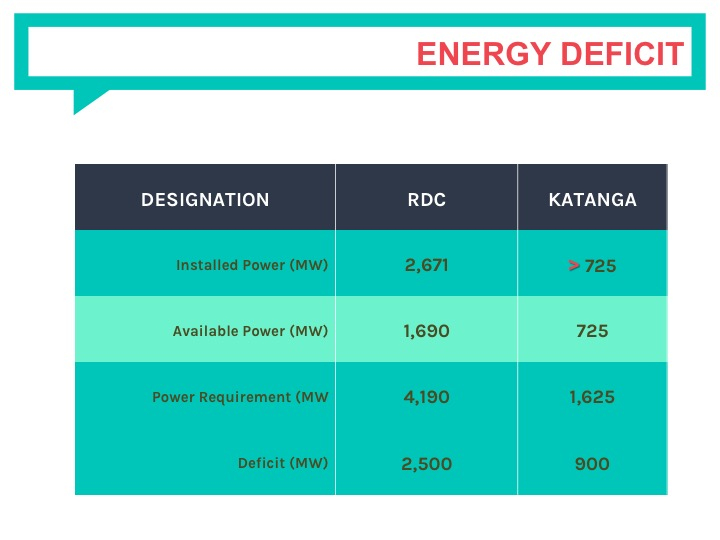 Kipay's projects will aid in meeting the current energy deficit in the mining region of Katanga.