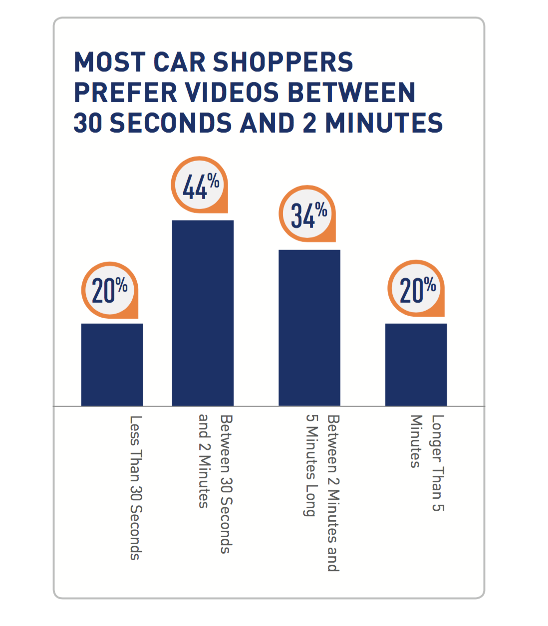 Source: 2015 Cox Automotive Consumer Video Research Study