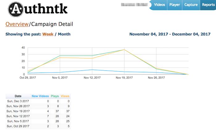 Salesman Video Analytics Authntk