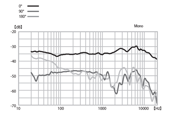 mono-freq-chart.png