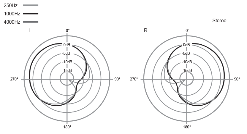 stereo-polar.png