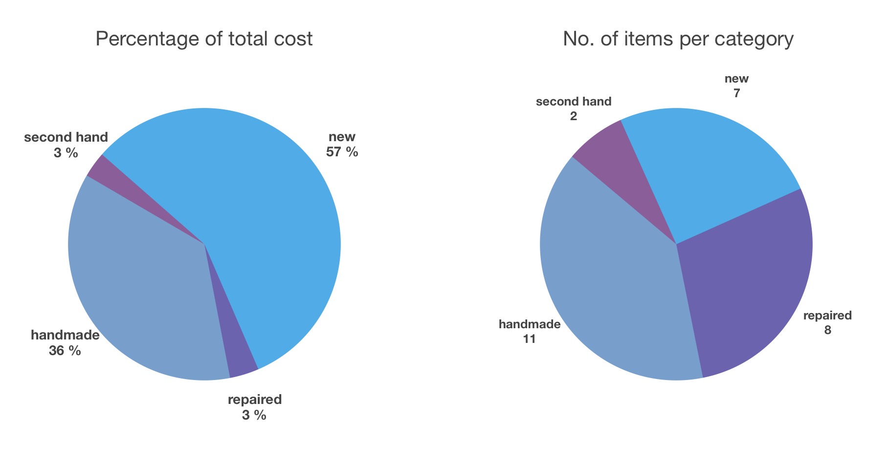 pie chart cost.png