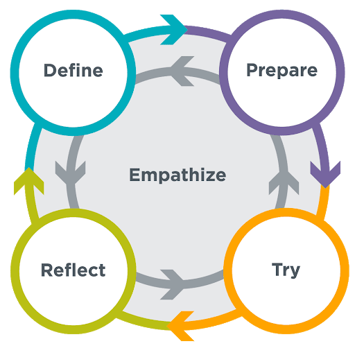 "Problem Solving Process with Empathy  graphic from "" CS Discoveries 2019-2020 "" curriculum (resources available at  code.org )."