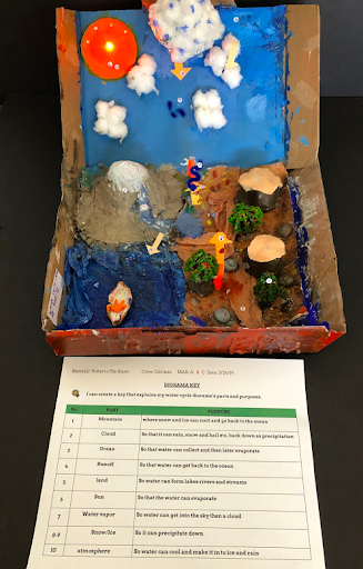 A student group's final diorama with a key that explains the water cycle's parts and purposes.